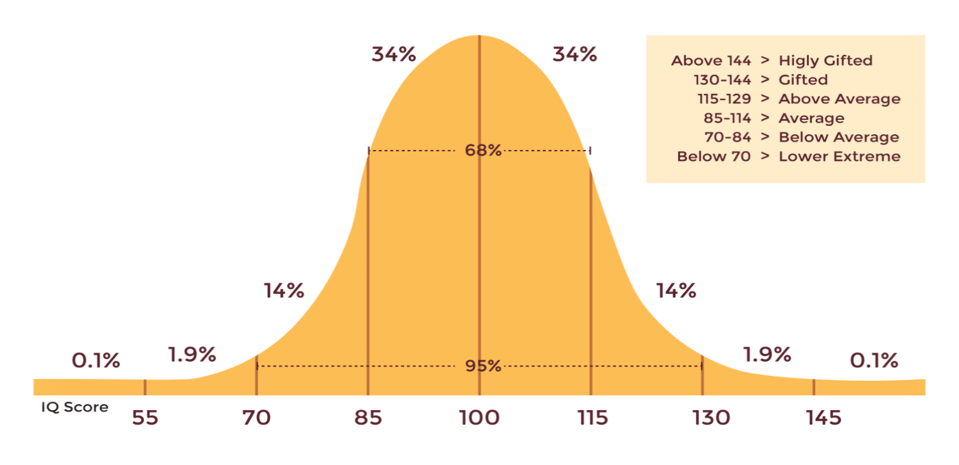 IQ Tests - Take an instant IQ test online